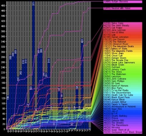 lastfm-leader-stats1.jpg